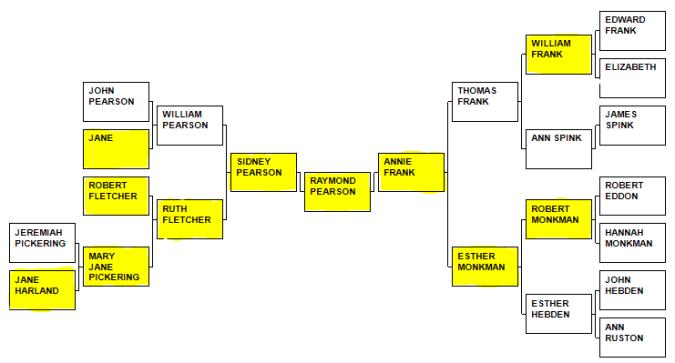 pearson_sidney_family_tree